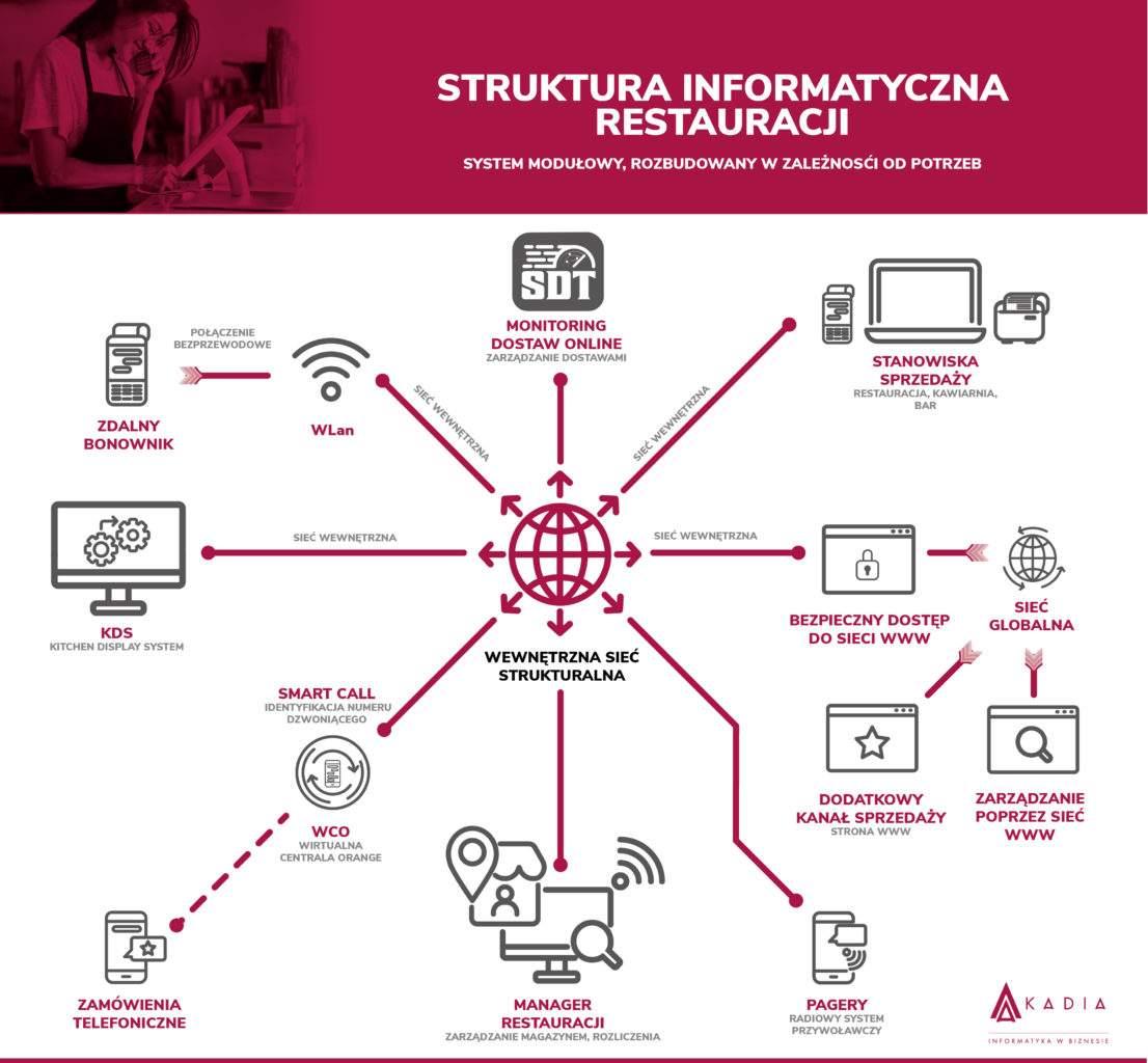 Struktura informatyczna restauracji. Prezentuje jakie elementy składowe używane są obecnie dosprawnego zarządzania nowoczesną restauracją